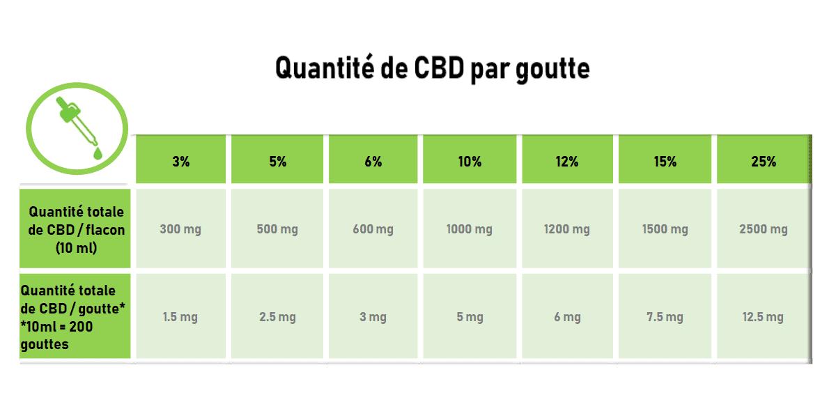Quelle quantité de CBD par jour ?